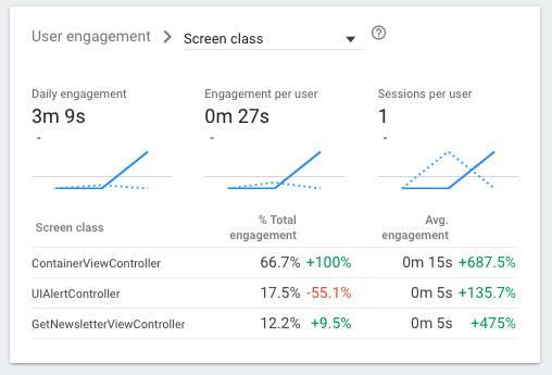 Firebase Analytics for Mobile App Tracking